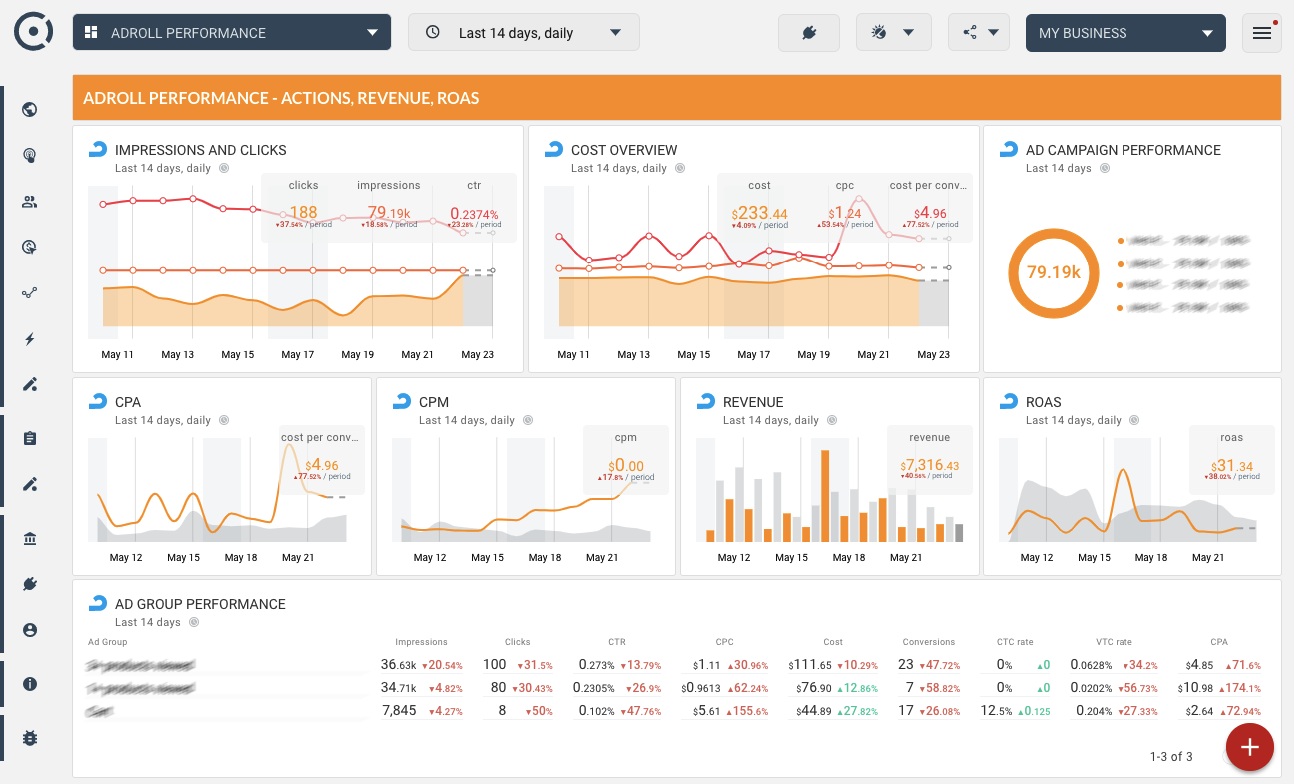 OCTOBOARD dashboards, templates and reports gallery: Adroll performance dashboard