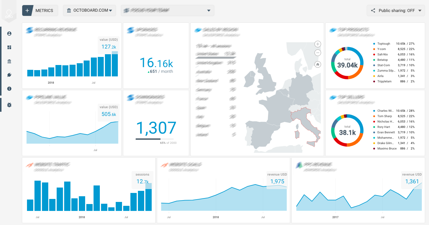 OCTOBOARD dashboards, templates and reports gallery: Campaignmonitor performance template