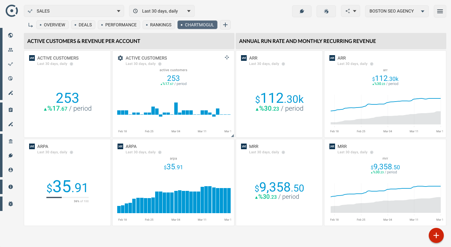 OCTOBOARD dashboards, templates and reports gallery: Chartmogul for investors and startups with octoboard