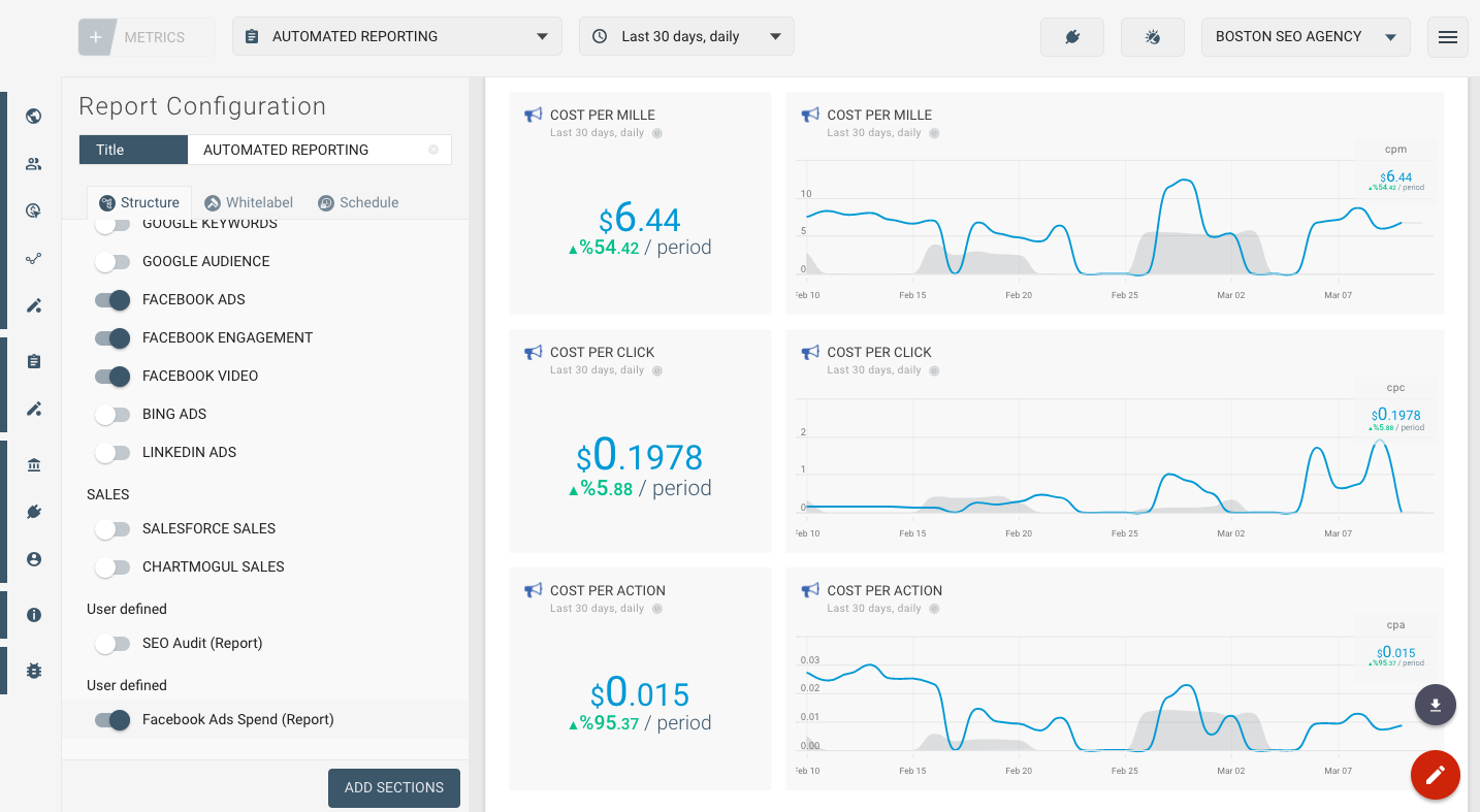 OCTOBOARD dashboards, templates and reports gallery: Facebook ads spend reporting template