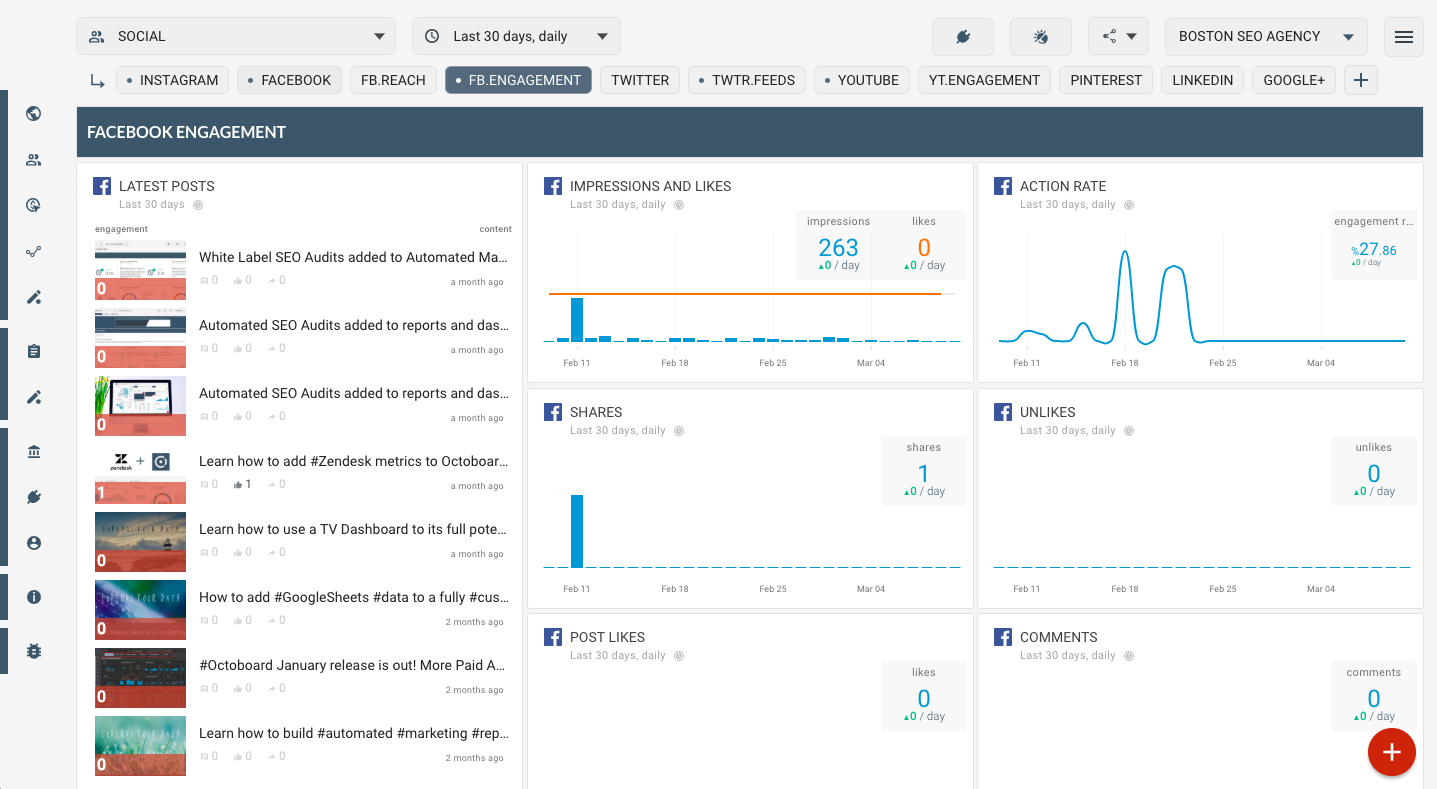 OCTOBOARD dashboards, templates and reports gallery: Facebook engagement metrics in social media dashboard