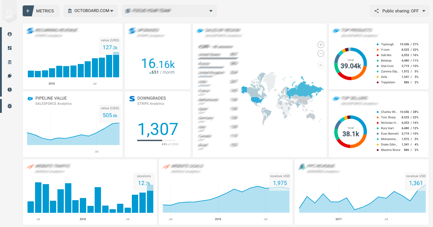 OCTOBOARD dashboards, templates and reports gallery: Facebook engagement template