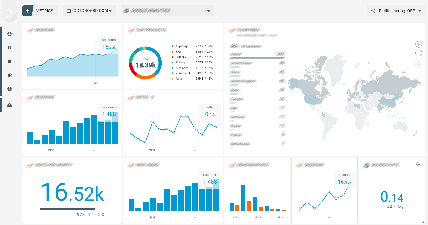 OCTOBOARD dashboards, templates and reports gallery: Facebook overview template