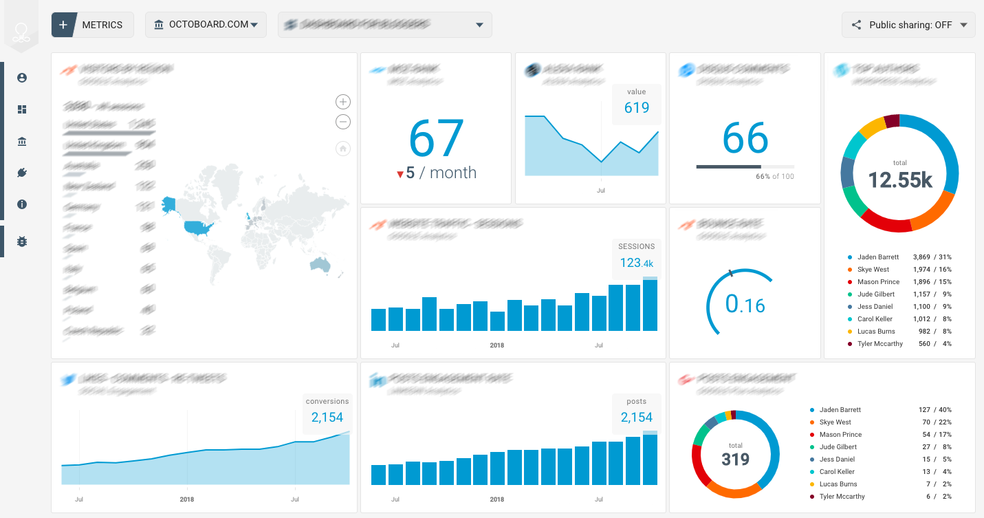 OCTOBOARD dashboards, templates and reports gallery: Facebook reach template