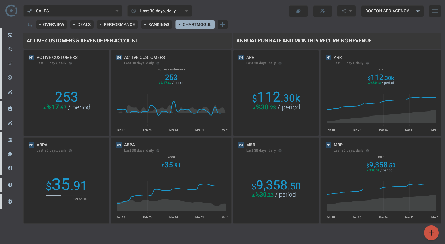Octoboard data dashboard: Financial dashboard for startups and investors