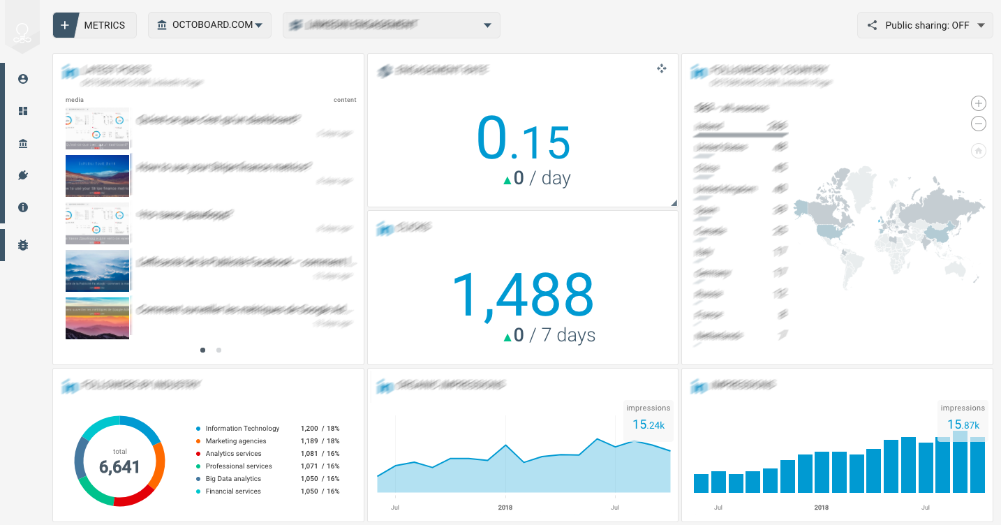 OCTOBOARD dashboards, templates and reports gallery: Google analytics overview template