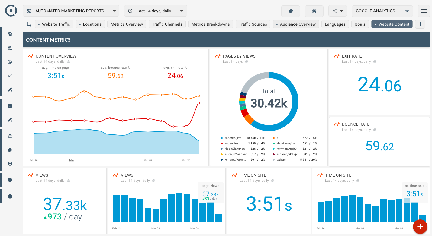 OCTOBOARD dashboards, templates and reports gallery: Google analytics template