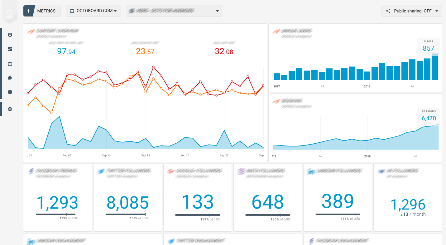 OCTOBOARD dashboards, templates and reports gallery: Google console marketing agency report template