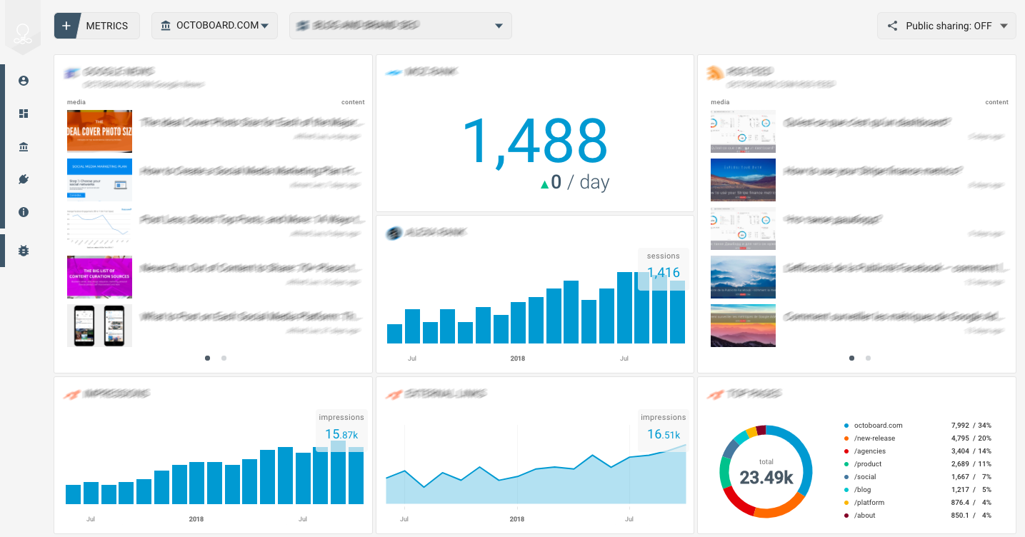 OCTOBOARD dashboards, templates and reports gallery: Instagram engagement template
