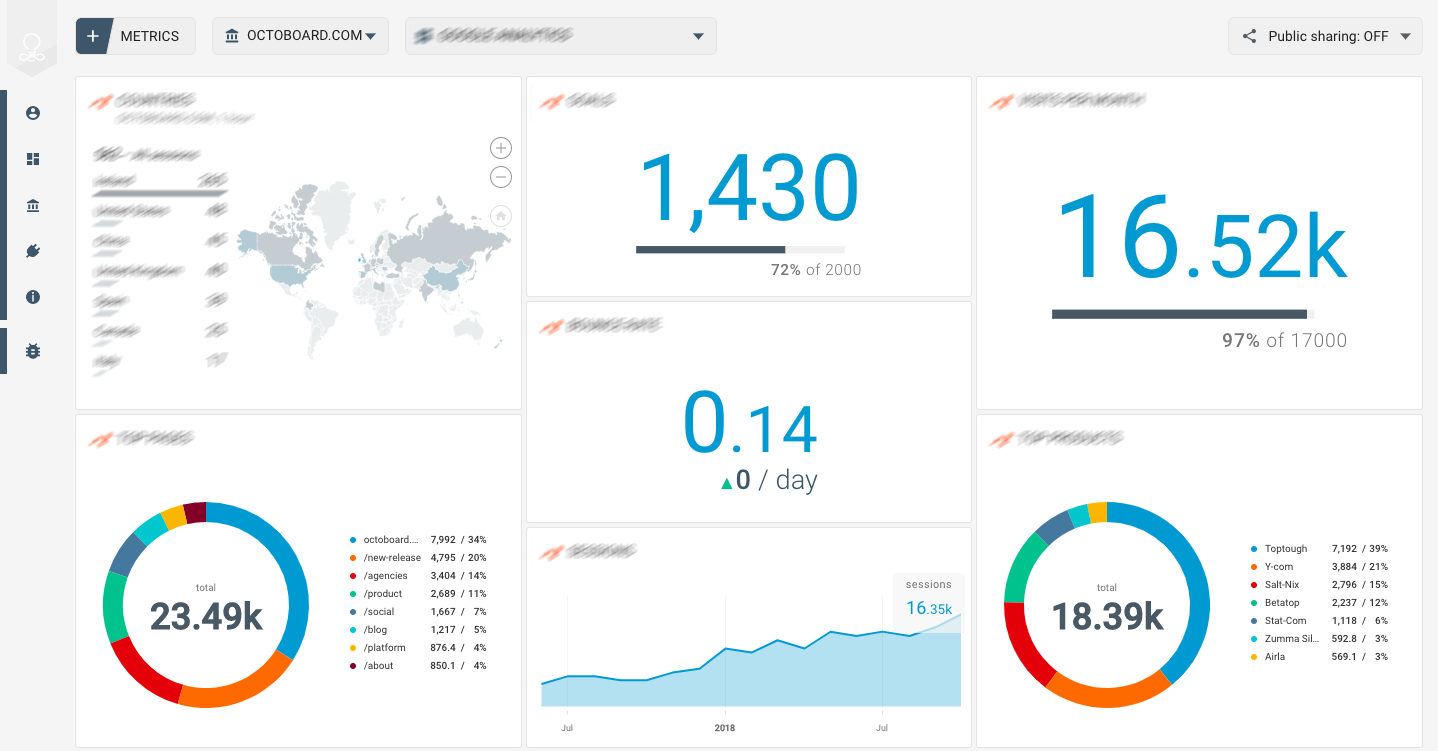 OCTOBOARD dashboards, templates and reports gallery: Livechat online support dashboard for startups