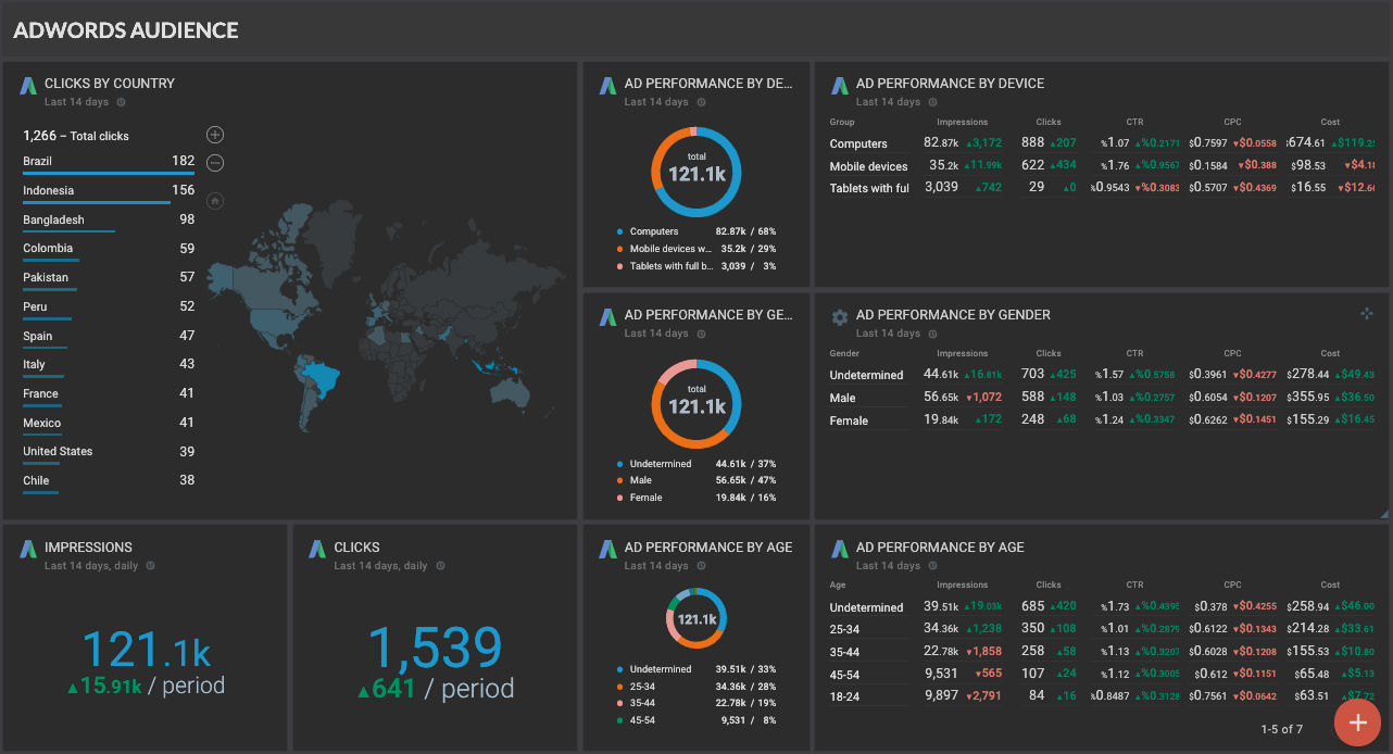 OCTOBOARD dashboards, templates and reports gallery: Octoboard google ads audience overview