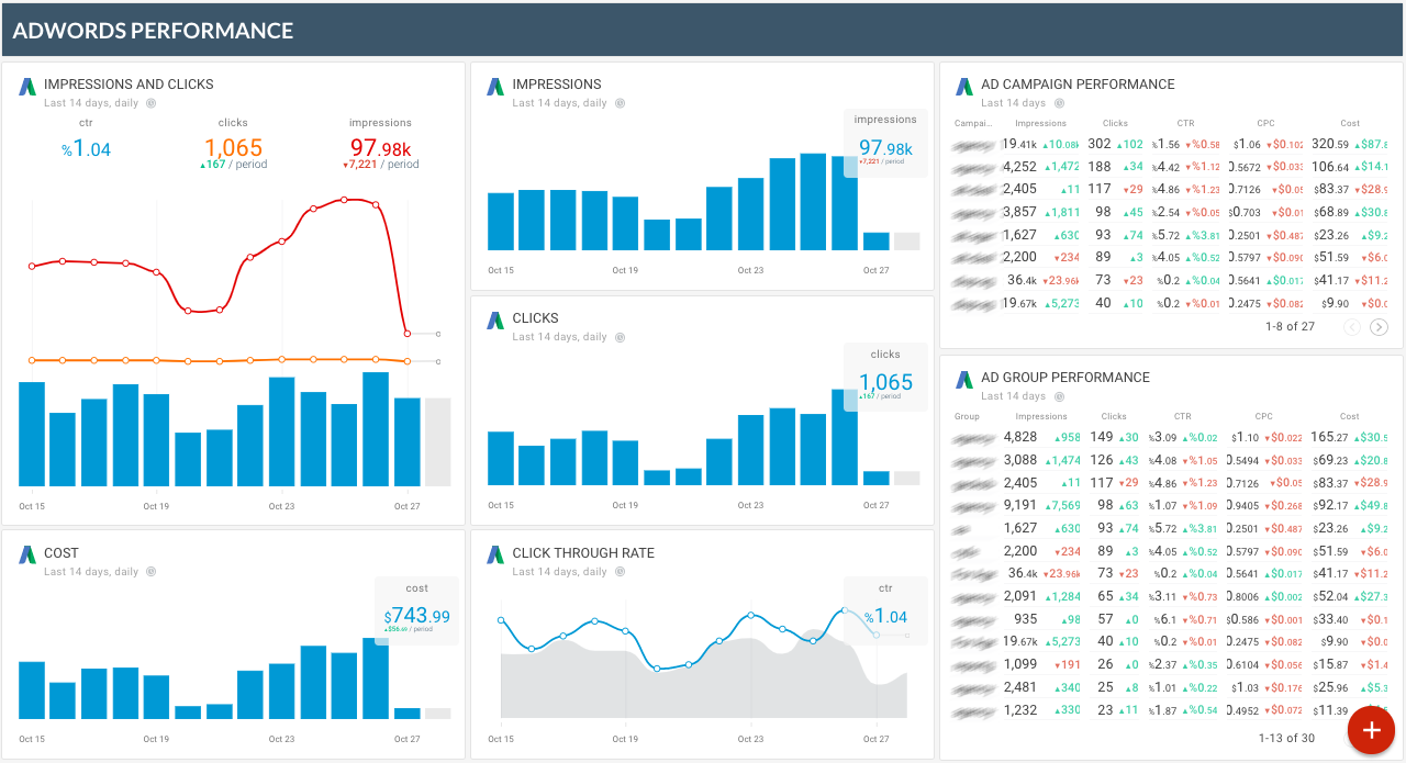 OCTOBOARD dashboards, templates and reports gallery: Octoboard google adwords performance dashboard