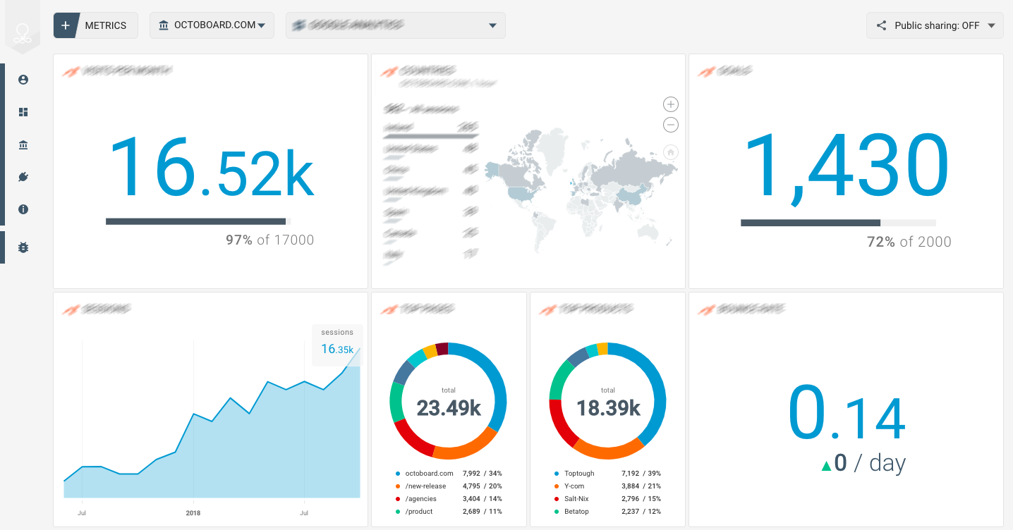 OCTOBOARD dashboards, templates and reports gallery: Salesforce key metrics for startup dashboard