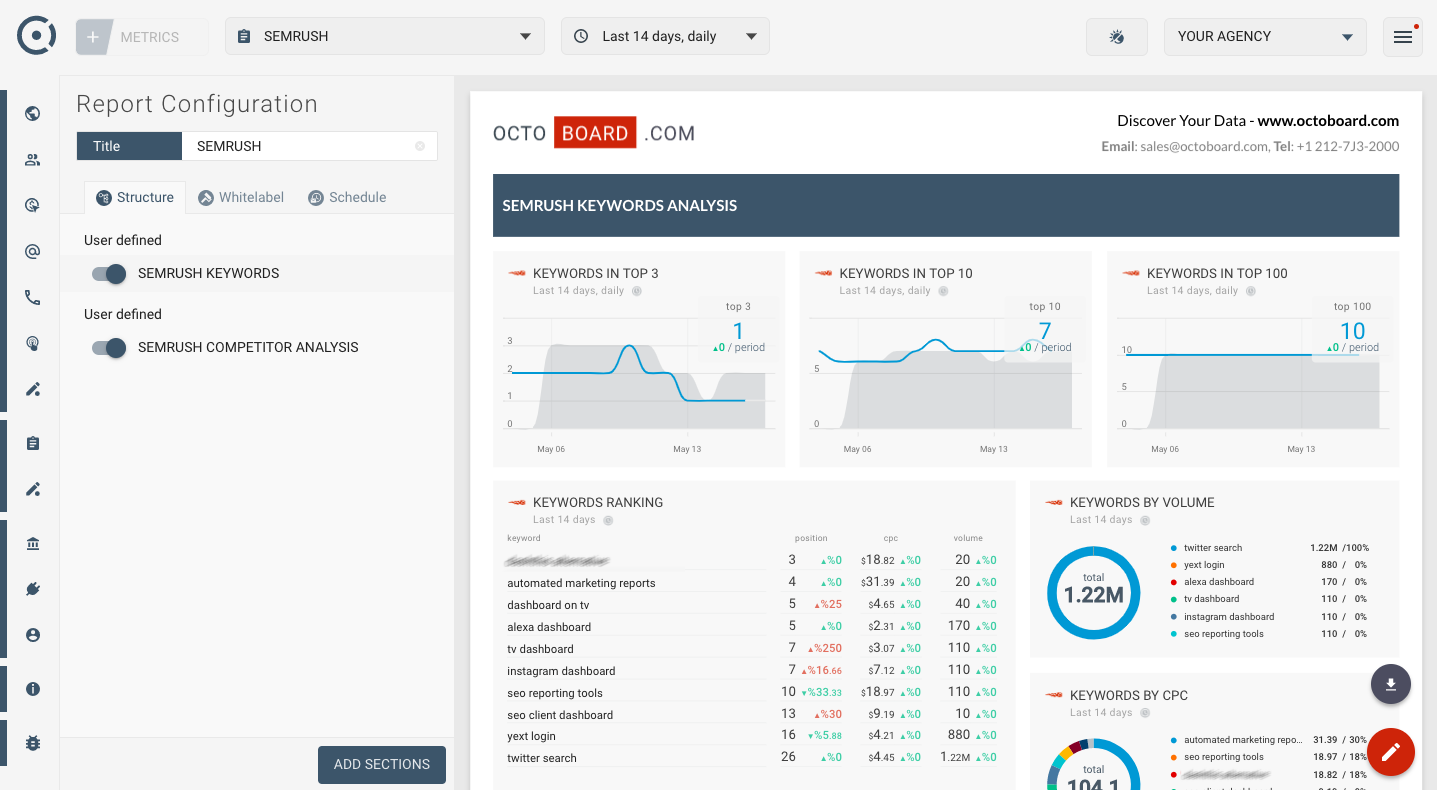 OCTOBOARD dashboards, templates and reports gallery: Semrush keyword reporting template for agencies