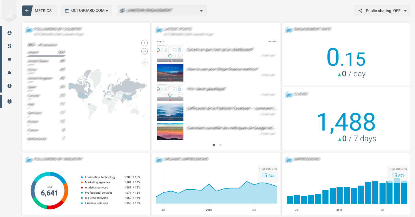 Octoboard data dashboard: Sendgrid application dashboard