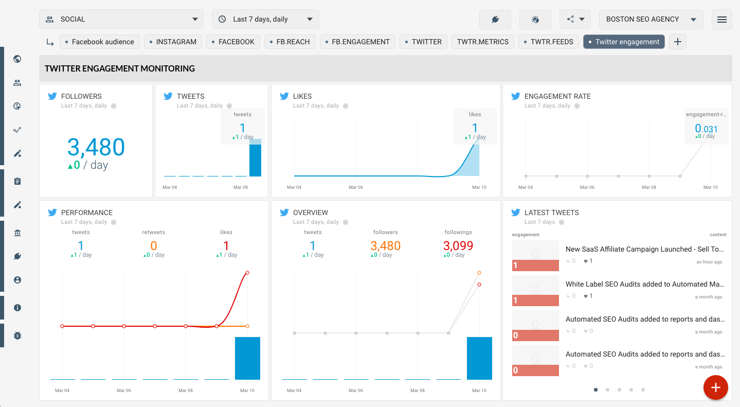 OCTOBOARD dashboards, templates and reports gallery: Twitter engagement template