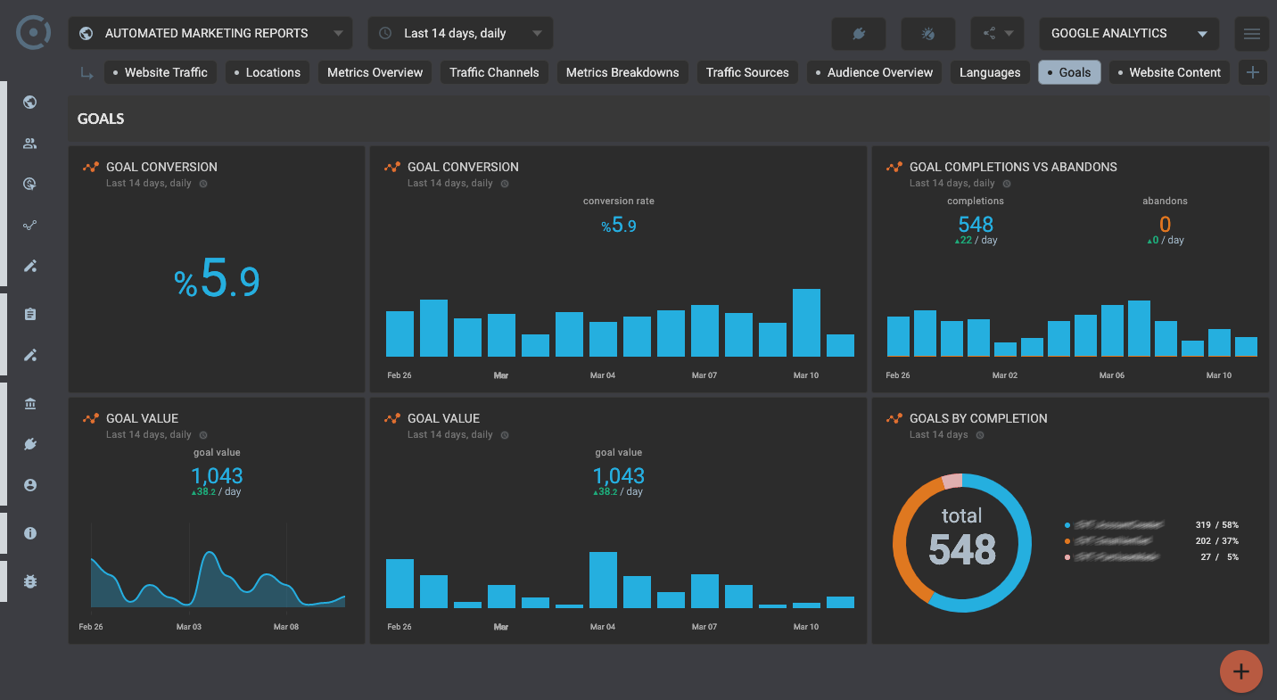 OCTOBOARD dashboards, templates and reports gallery: Website audience in client seo reports