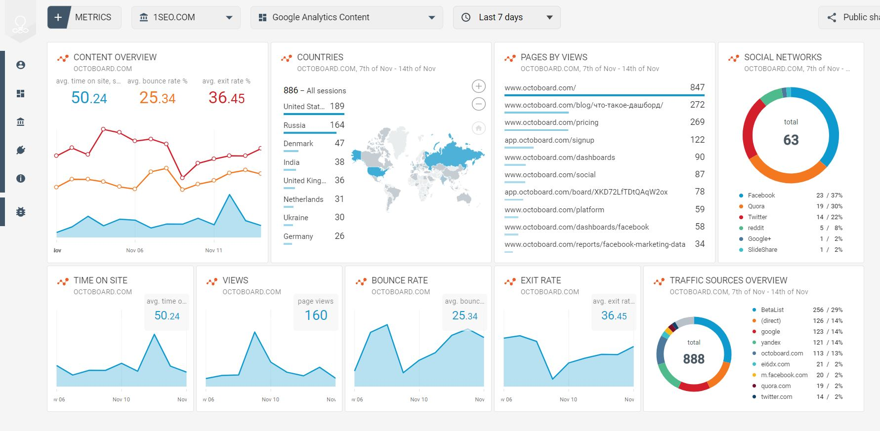 Google Analytics data content template