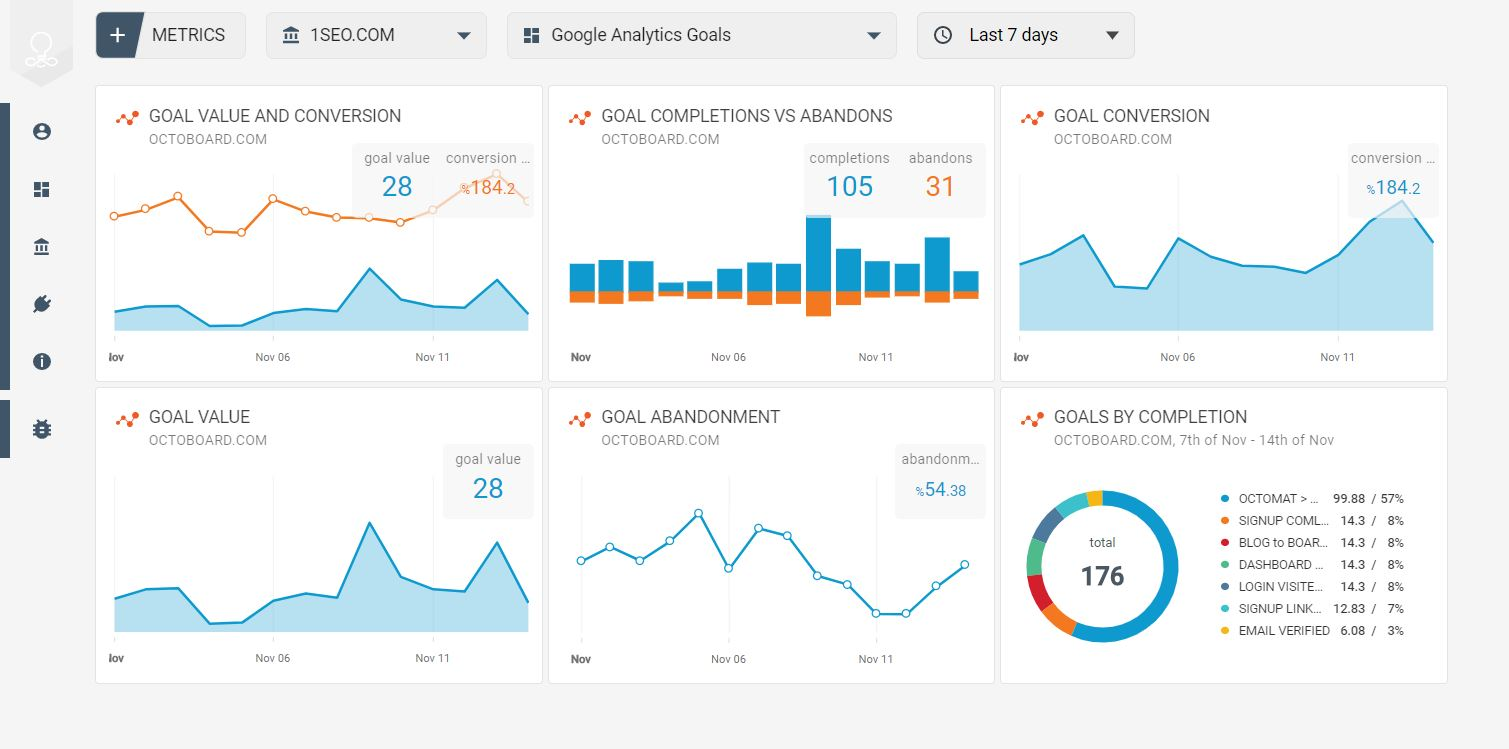 Google Analytics data goals template