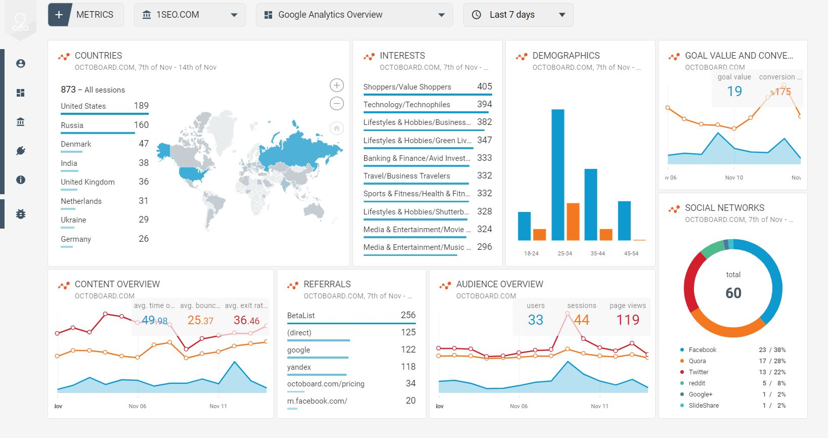 Google Analytics data overview template