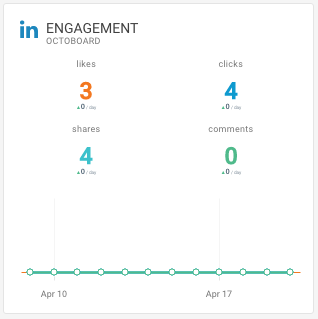 LinkedIn Analytics Engagement metric Octoboard