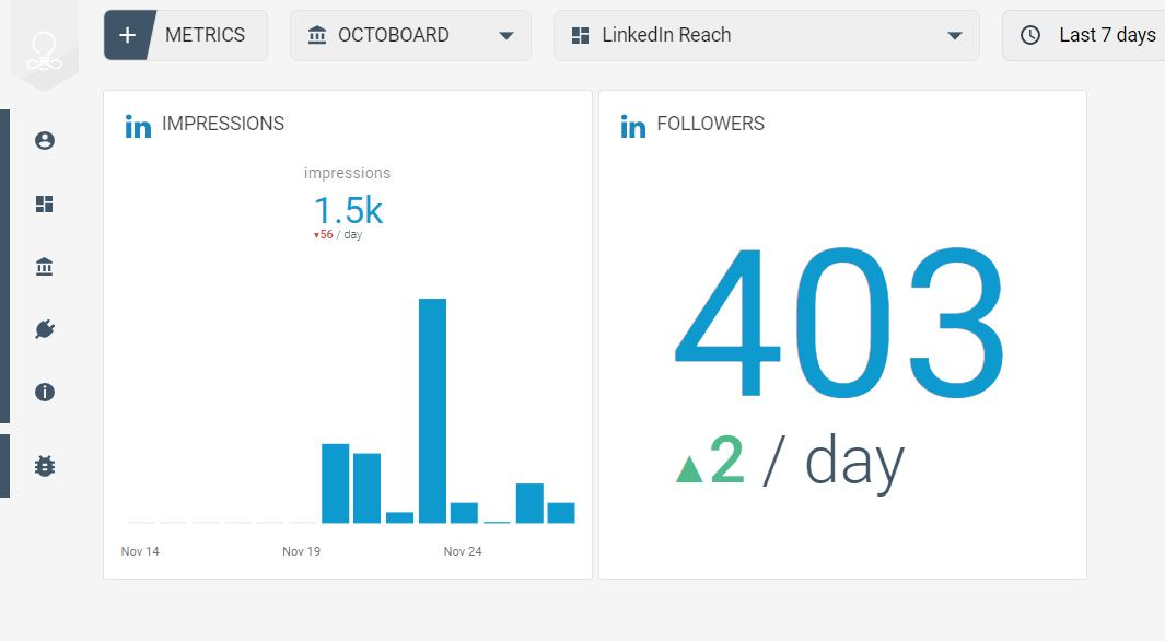LinkedIn data reach