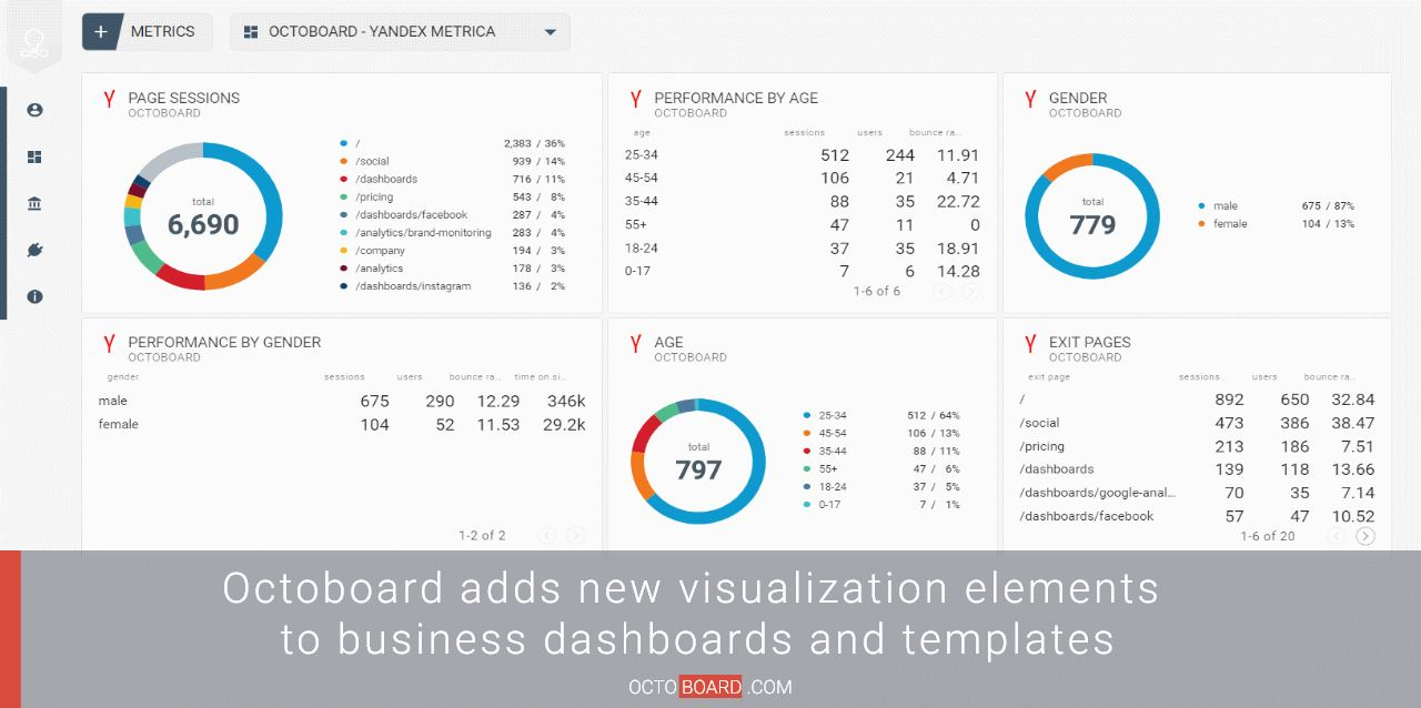 Octoboard adds new visualization elements to business dashboards and templates