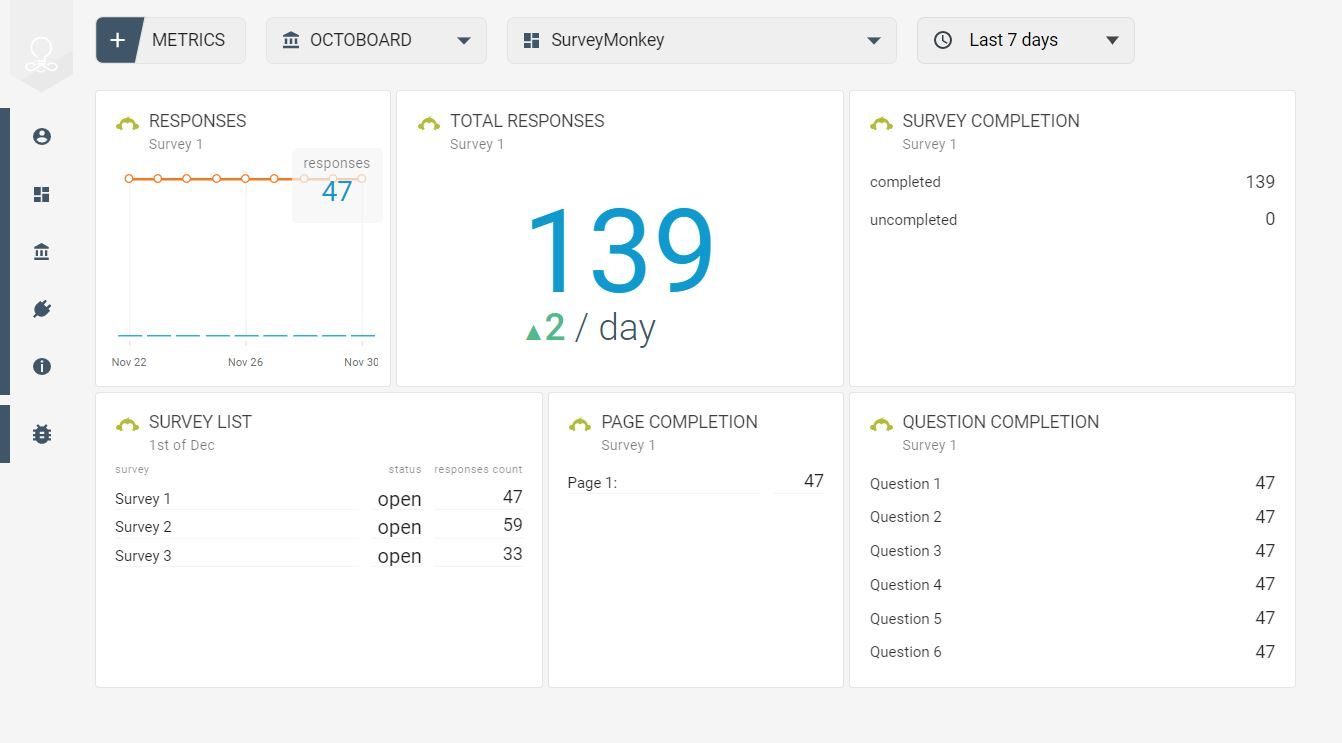 SurveyMonkey data dashboard