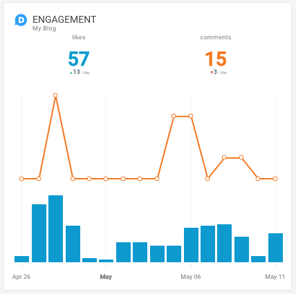 Disqus Engagement Octoboard