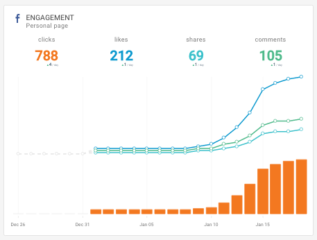 Octoboard widget: Facebook Engagement metrics in a graph