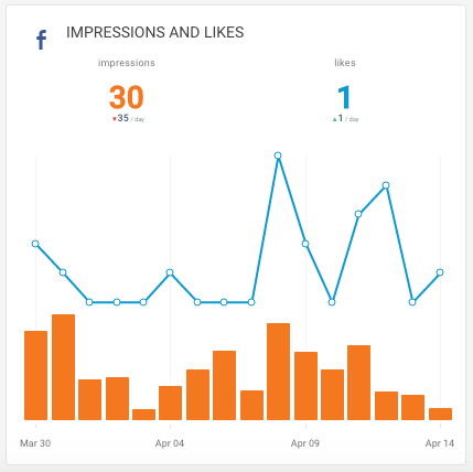 FB Analytics Impressions on Octoboard Social Dashboard