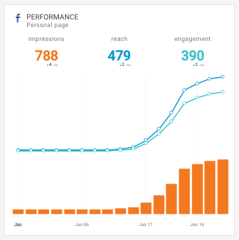 Facebook Social Media dashboard release - Performance widget
