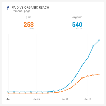 Octoboard: Facebook reach - Paid vs. Organic - widget in analytics dashboard