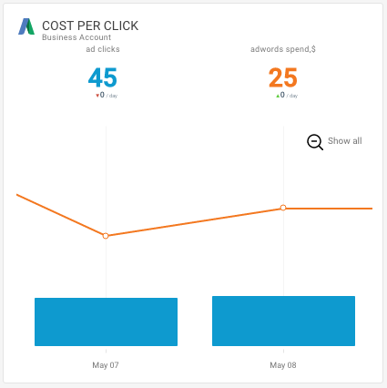 Google AdWords Cost per Click Octoboard