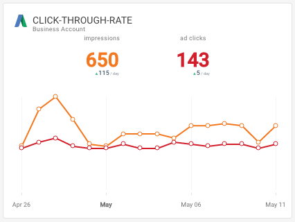 Google AdWords Click-through-rate Octoboard