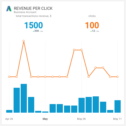 Google AdWords Revenue per Click Octoboard