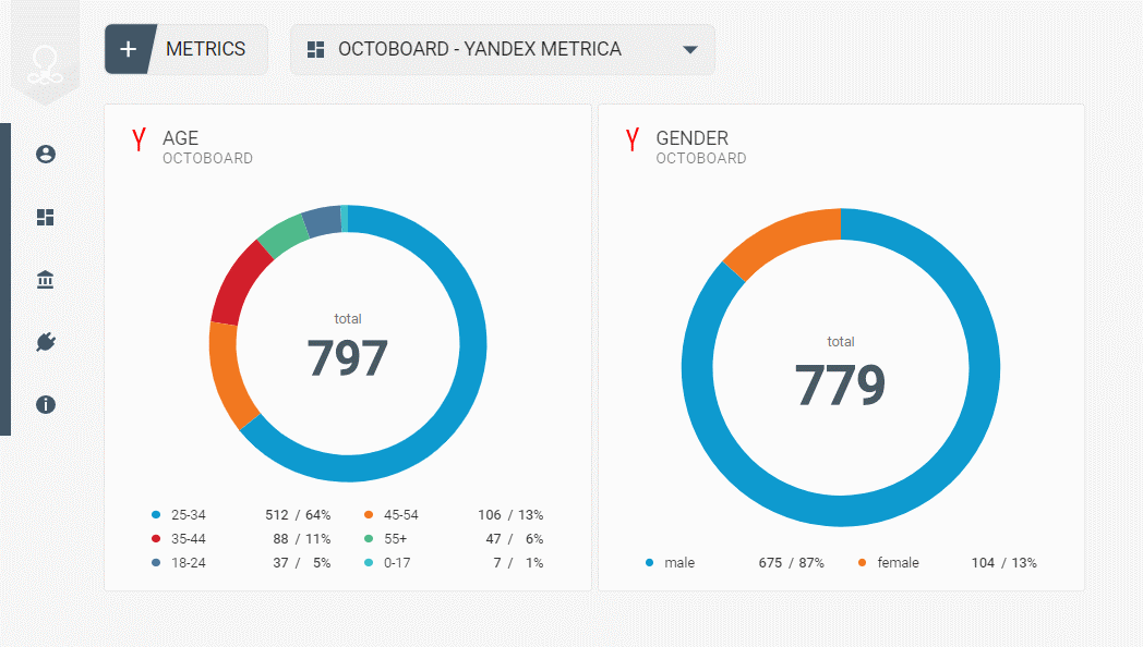 Octoboard dashboards visualisation elements