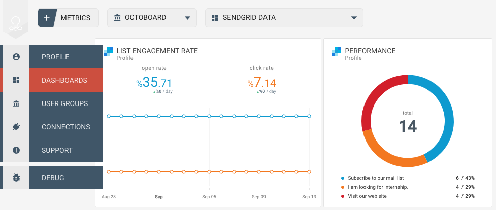 SendGrid data metrics in a dashboard - Octoboard
